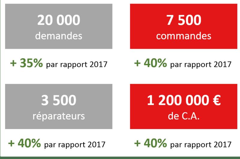 20 000 demandes au 1er trimestre 2018